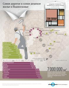 самые дешевые квартиры в подмосковье вторичное жилье