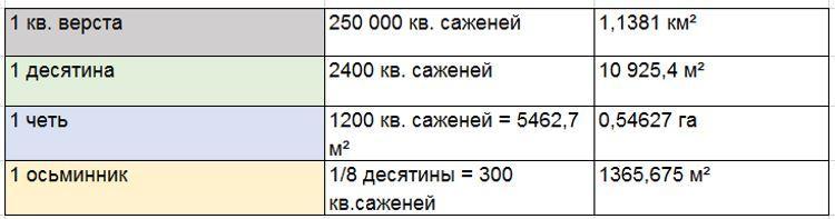 сколько квадратных метров 1 сотка