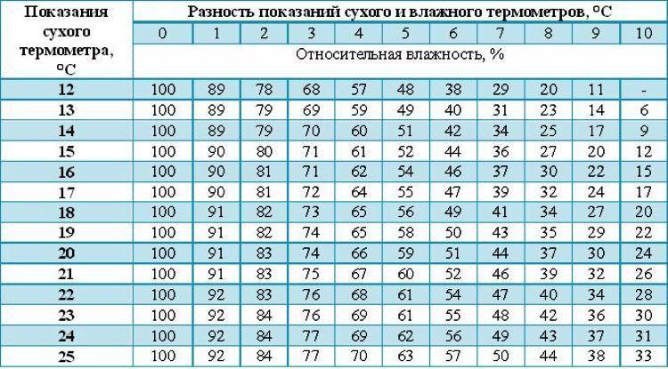 норма влажности воздуха в квартире фото 5