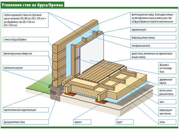 утепление деревянного дома изнутри фото 6