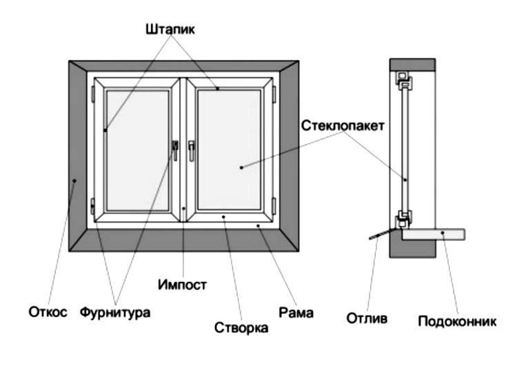 установка пластикового окна фото 3